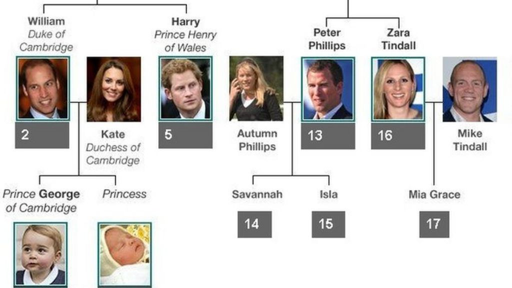 royal baby family tree bbc news. Black Bedroom Furniture Sets. Home Design Ideas