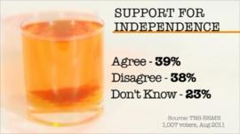 Scotland poll graphic