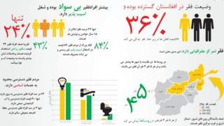 کمک ۱۲۰ میلیون دلاری بانک جهانی برای کاهش فقر در افغانستان