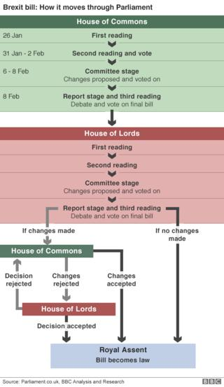 Government facing Brexit defeat in Lords over EU nationals – BBC News  94890178 brexit bill flow v02 624gr
