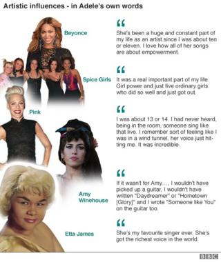 Adele's influences: Beyonce, Spice Girls, Pink, Amy Winehouse
