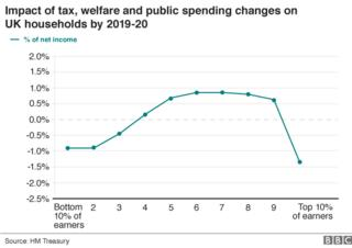 Autumn Statement: Workers' pay growth prospects dreadful, says IFS - BBC News