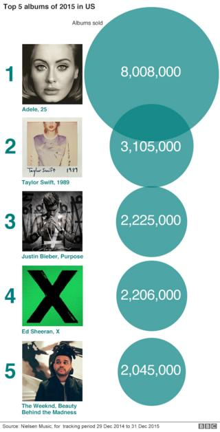 Top 5 albums in US in 2015
