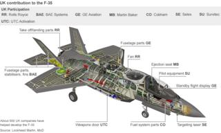 F-35 image with labels