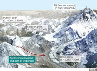 map of everest and location of avalanche