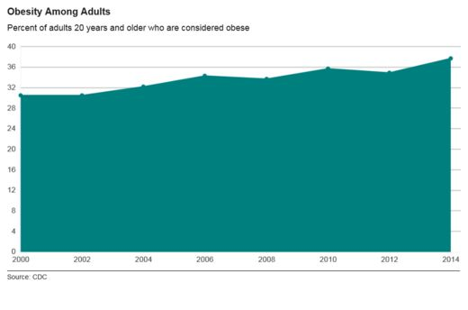 http://ichef-1.bbci.co.uk/news/520/cpsprodpb/10289/production/_86658166_obesity.png