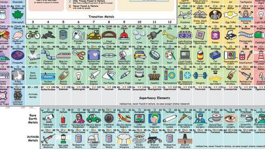_ la tabla peridica que te dice para qu sirve cada elemento bbc