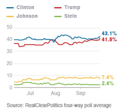 Chart showing th four-way race between Trump, Clinton, Johnson and Stein