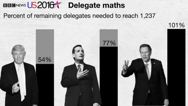 Delegate maths