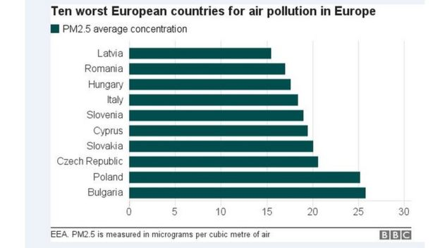 A chart showing the ten European countries with the worst levels of PM2.5
