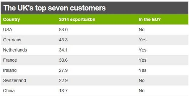 Chart showing UK exports to top seven customers