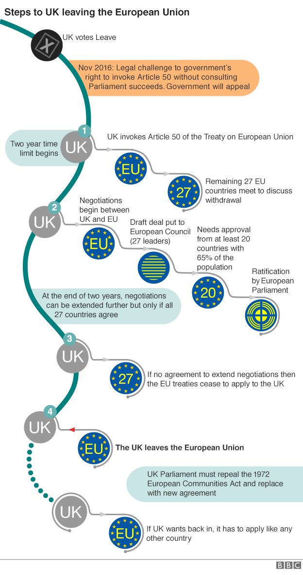 Flow chart showing Brexit process