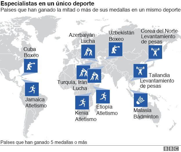 Países con la mitad de sus medallas por un deporte