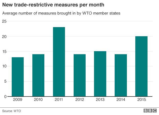 Trade restrictions bar chart
