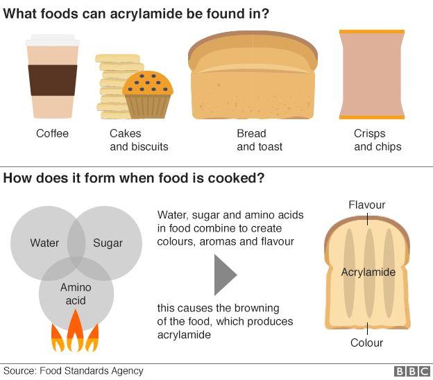 Infographic on acrylamide