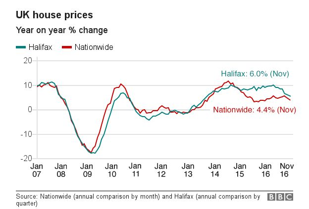 UK house price growth graph