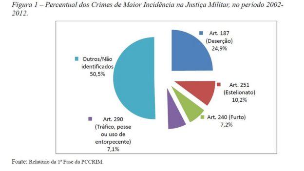 Gráfico indicando crimes mais comuns julgados pela Jusrtiça Militar