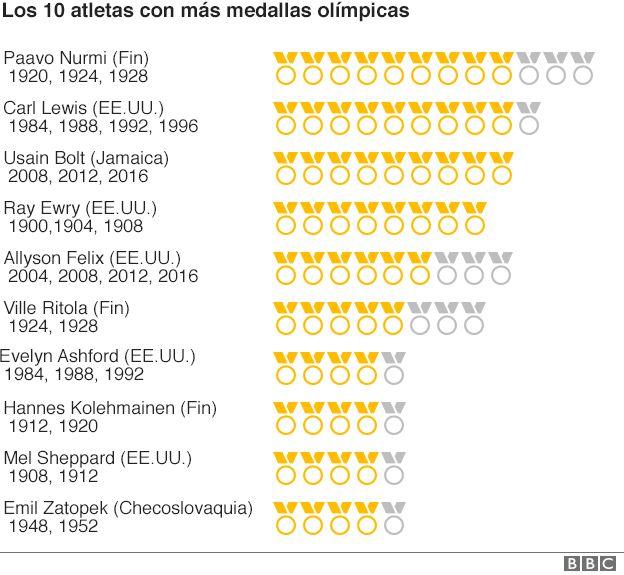 Los 10 del atletismo con más medallas