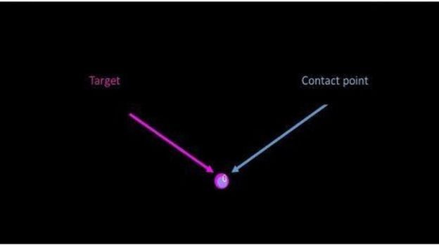 Contact Point vs. Target Point in absence of tremor