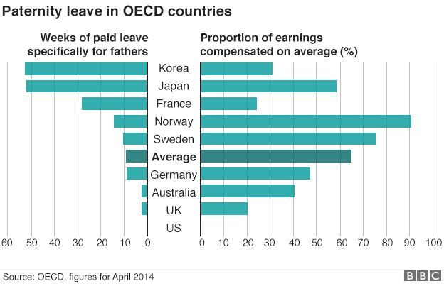 Comparison of paternity leave among OECD countries