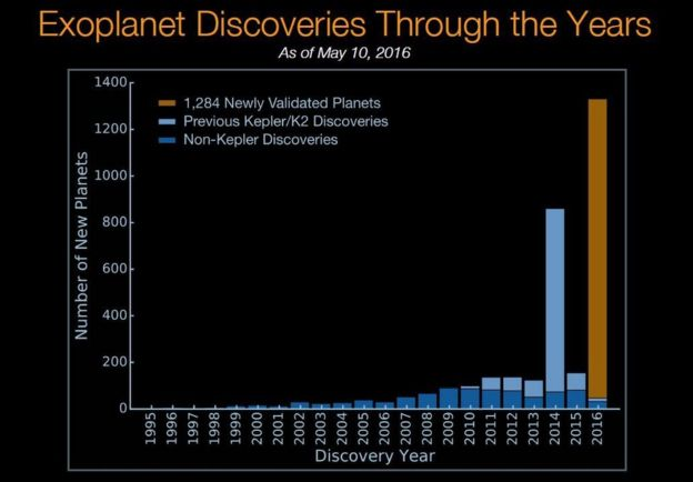 Exoplanet discoveries
