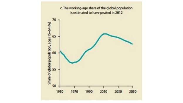 Graph from the Global Monitoring Report showing the working-age share of the population starting to drop