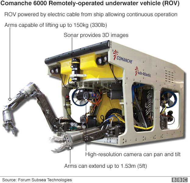 An underground robotic rover used to search for black boxes
