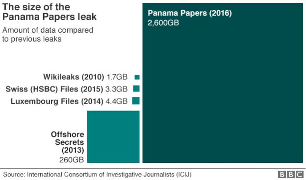 BBC graphic comparing size of Panama Papers data leak to other recent leaks