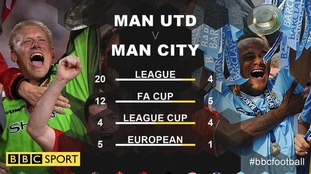 Inta koob ee ay ku kala guulaysteen labada kooxood ee Man United iyo Man City
