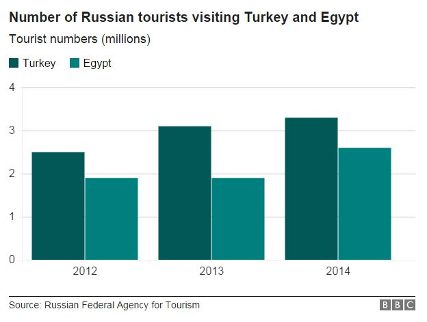 Graph showing Russian tourist numbers 2012-2014