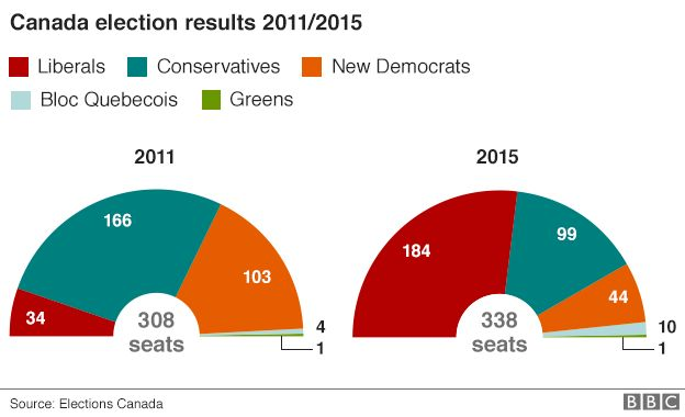 Chart showing the divide of vote in Canada's 2015 election (Liberals: 184, Conservatives: 99, New Democrats: 44, Bloc Quebecois: 10, Greens 1) compared to the 2011 election (Liberals: 34, Conservatives: 166, New Democrats: 103, Bloc Quebecois: 4, Greens 1) - 20 October 2015