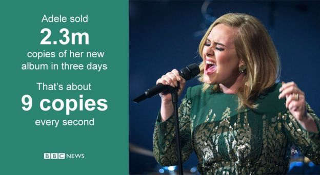 Adele sold nine copies of her new album every second in its first three days.