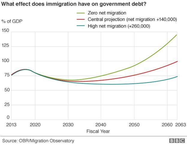 Immigration net benefit