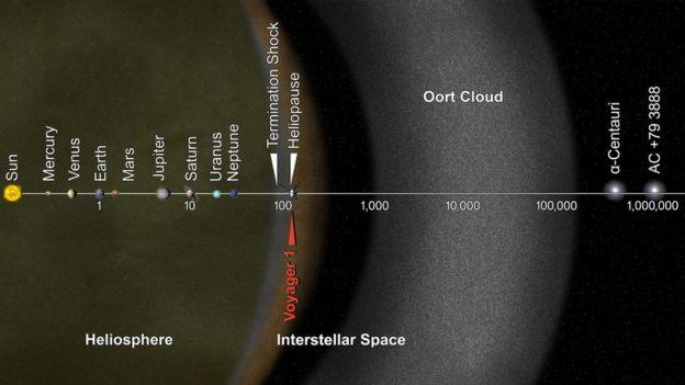 На этом графике НАСА показано, что
