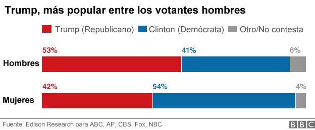 Estados Unidos / Elecciones  Presidenciales . - Página 4 _92374108_grafico-trump-genero