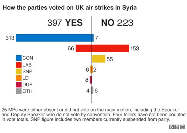 Graph showing how parties voted on UK air strikes in Syria