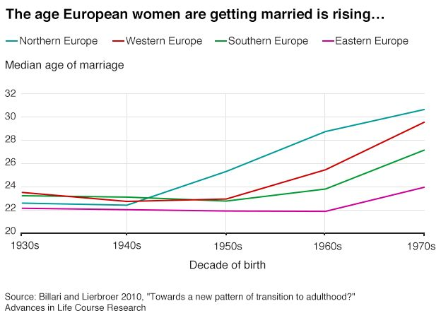 A chart showing rising age of marriage in Europe