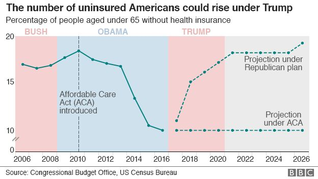 Graphic showing numbers of uninsured in the US