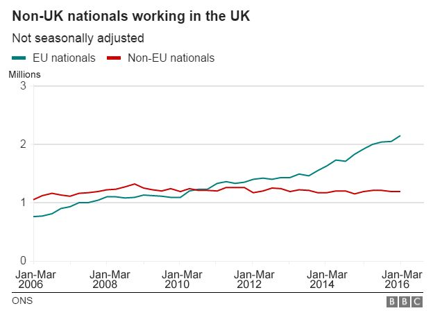Chart showing non-UK nationals working in the UK