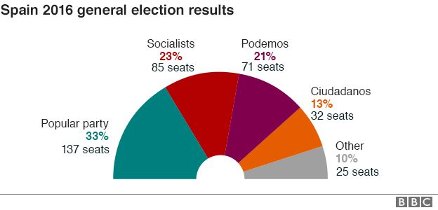 news general election analysis polls