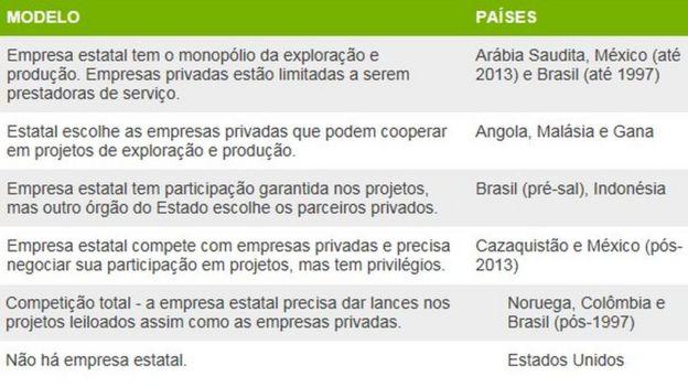 Tabela de participação de empresa estatal na exploração de petróleo