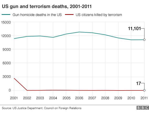 http://ichef-1.bbci.co.uk/news/624/cpsprodpb/15BEB/production/_85876098_us_gun_terrorism_624_v4.png