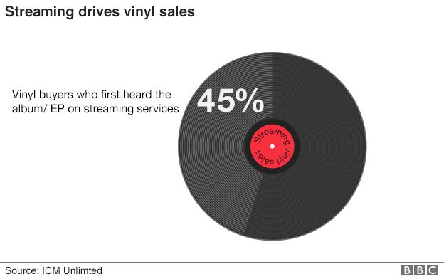 Music streaming boosts sales of vinyl ilicomm Technology Solutions