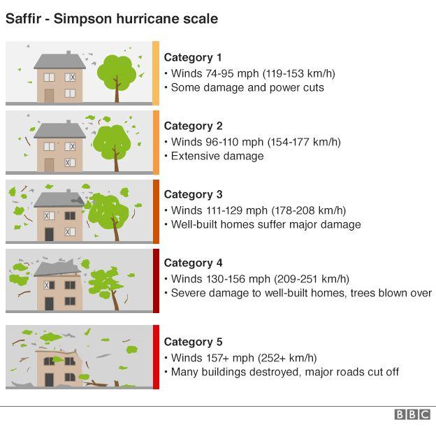 Saffir-Simpson Hurricane Scale | source BBC