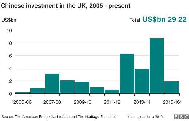 Chinese investments in the UK