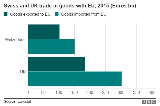 Swiss and UK goods trade with EU, 2015