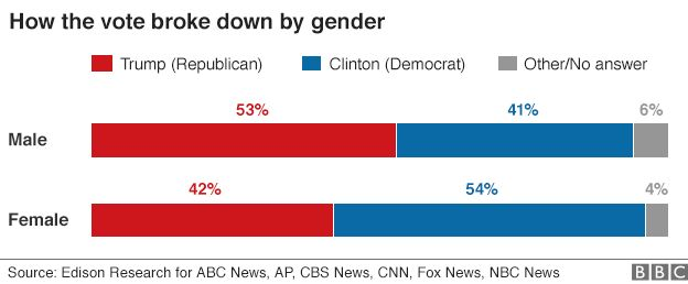 Chart showing breakdown of voting by gender