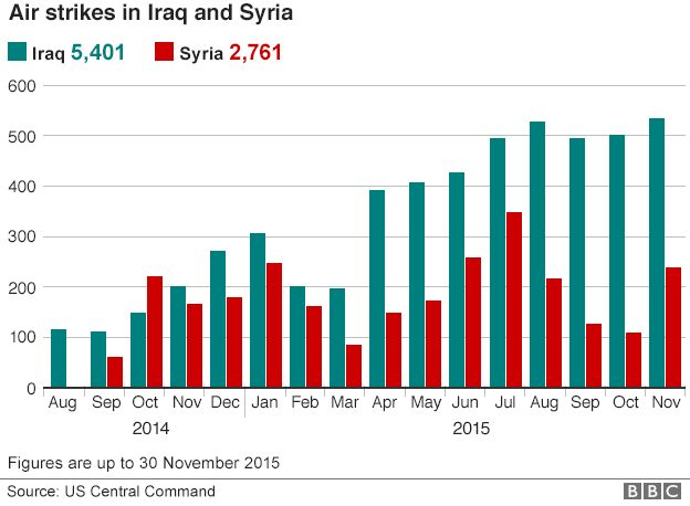 Chart showing air strikes in Iraq and Syria