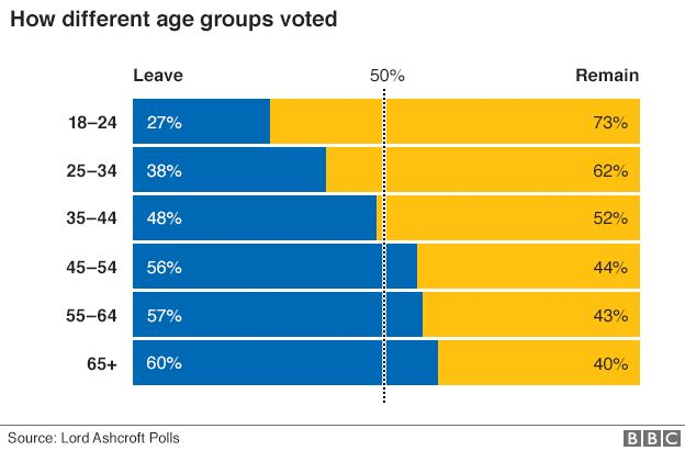 How different age groups voted