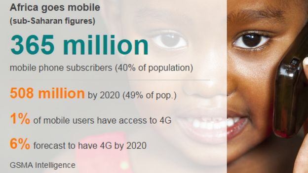 Africa 4G mobile stats
